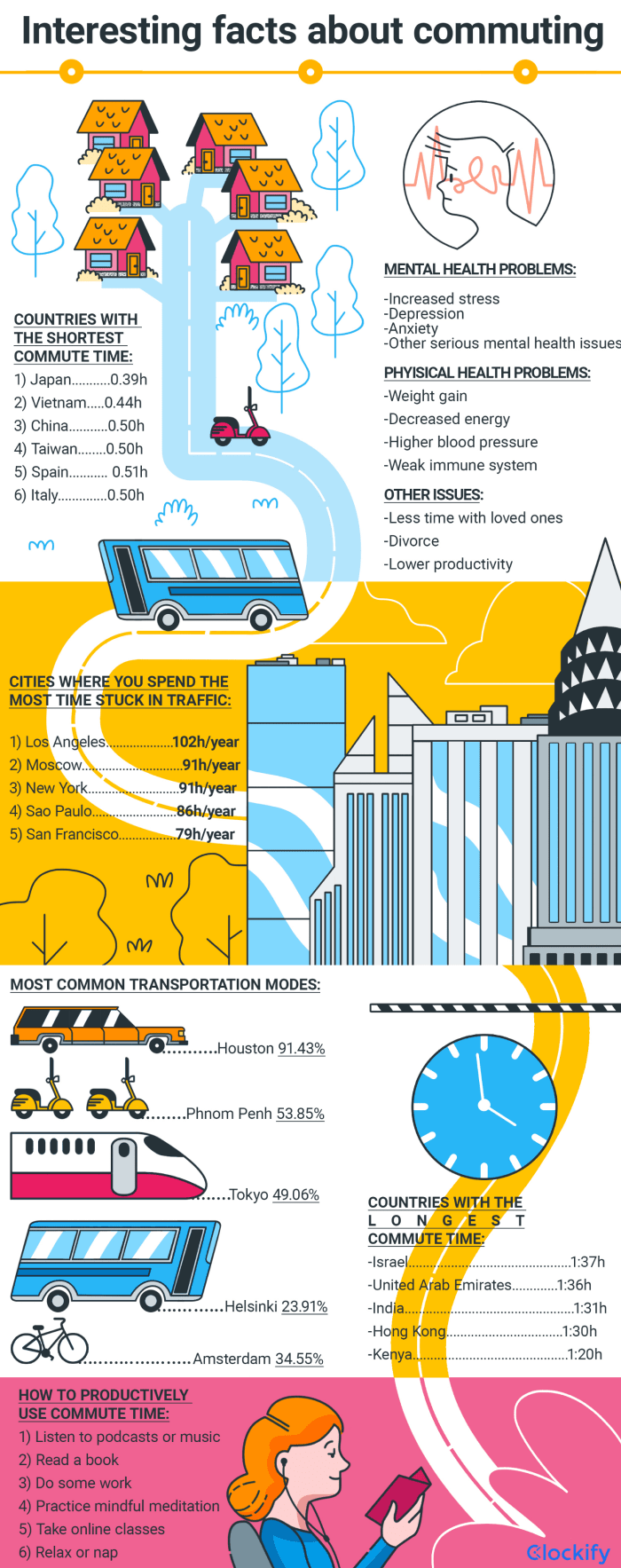 Commuting Facts Infographic