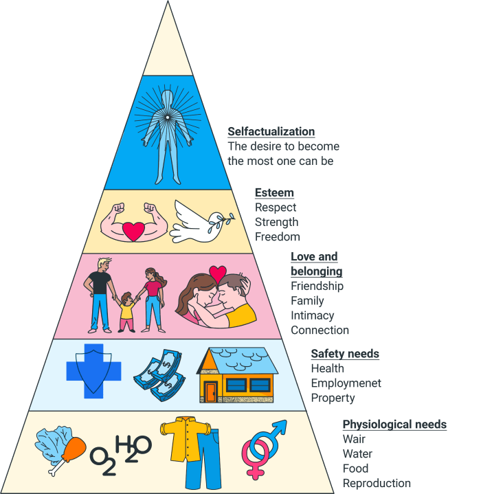 Hierarchy of needs infographic - Clockify