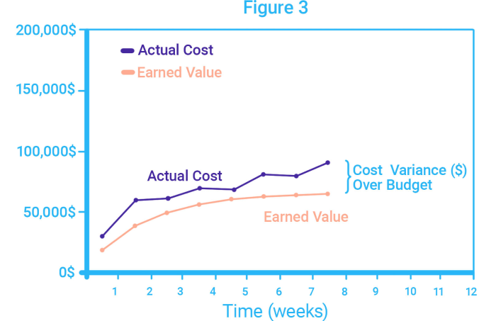 Actual Cost curve