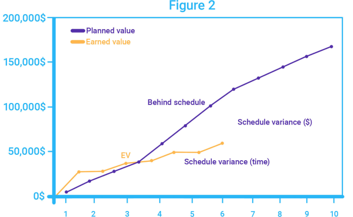 Earned Value curve