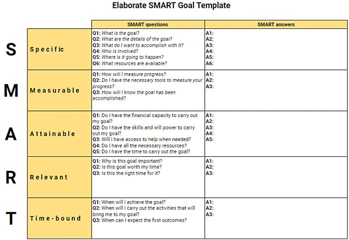 Elaborate SMART goal template