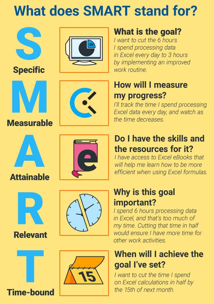 How To Set Smart Goals 10 Helpful Templates Clockify Blog