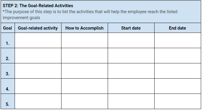 The goal-related activities
