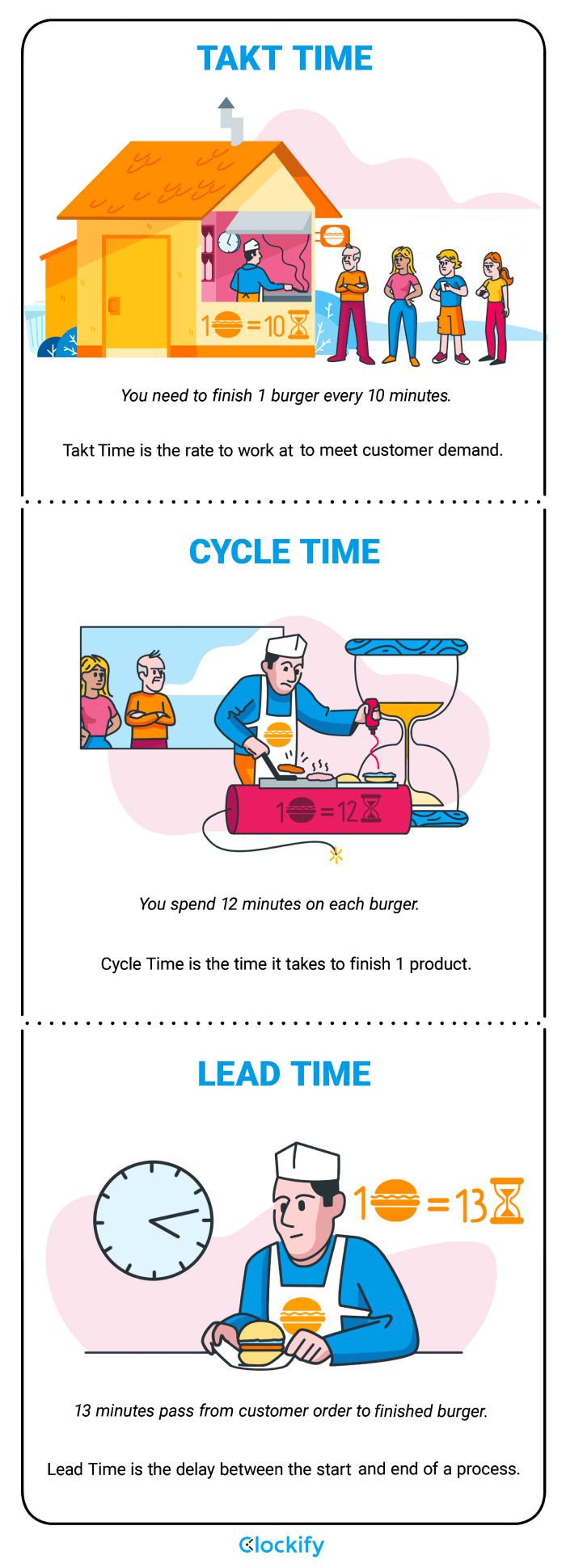 Takt-cycle-lead time infographic-clockify