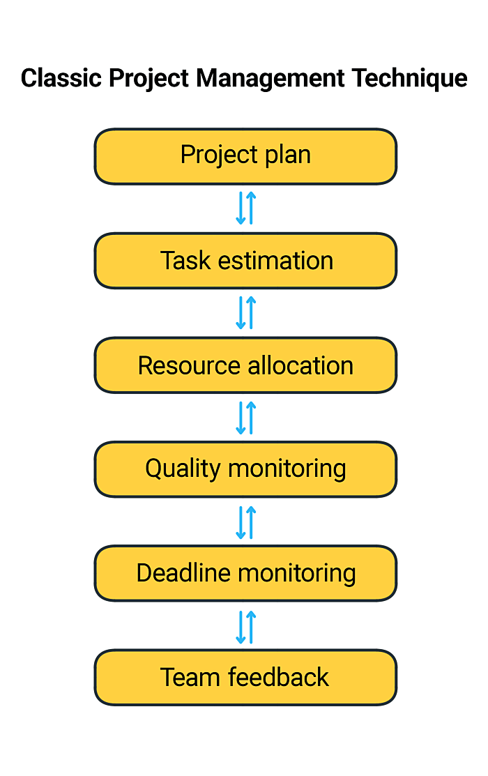 Classic Project Management