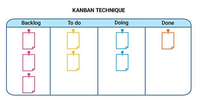 Kanban Technique
