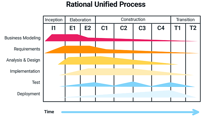 Rartional Unified Process-
