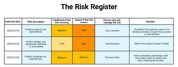 The risk register