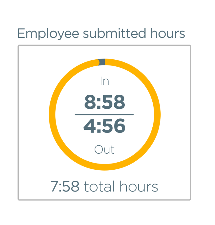 Employee submitted hours