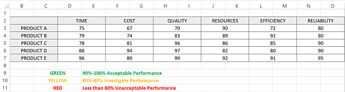 Excel KPI dashboard with score explanations