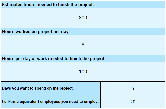 FTE calculator for project managers