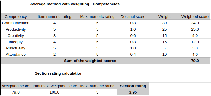 Average-method-with-weights-competencies