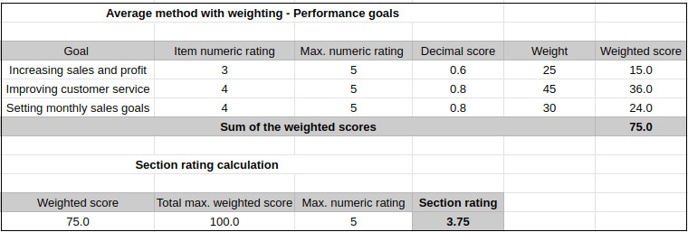 Average-method-with-weights-performance-goals
