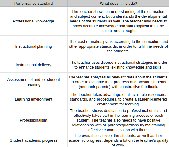 Performance_standard_for_teachers