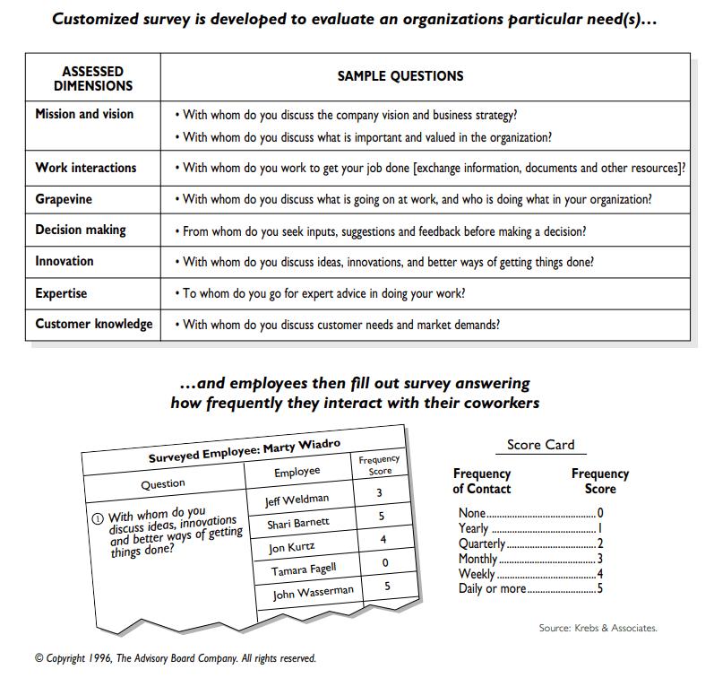 krebs survey