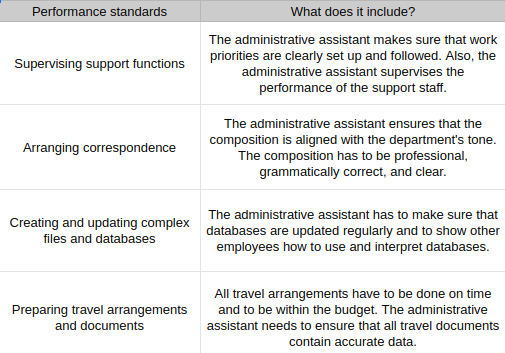 performance_standards_for_adm._assistants