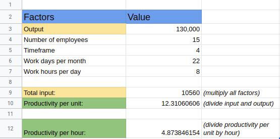 productivity per ... calculation
