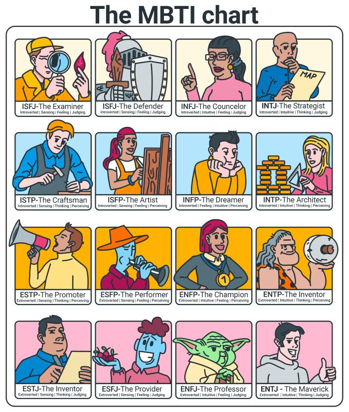 mbti personality chart types productivity