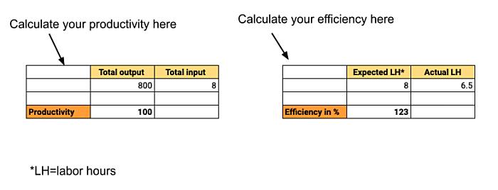 productivity and efficiency calculator
